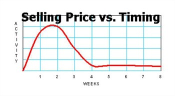 Pricing Your Home to Sell ~ Part 2