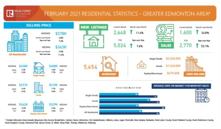 Greater Edmonton Market Update February 2021