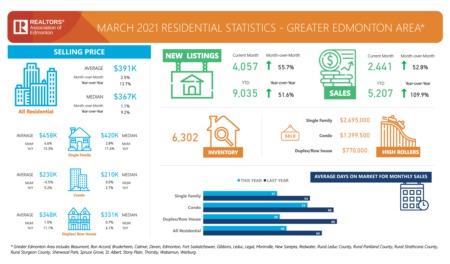 Greater Edmonton Market Update March 2021