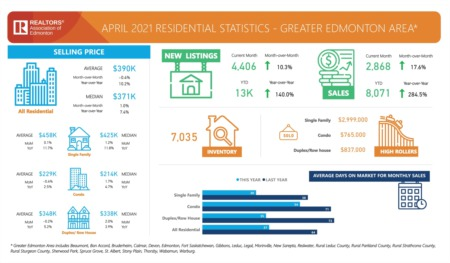 Greater Edmonton Market Update April 2021