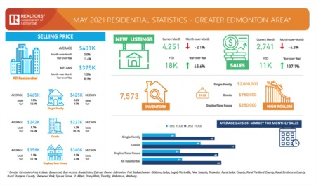 Greater Edmonton Market Update May 2021