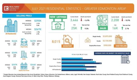 Greater Edmonton Market Update - July 2021