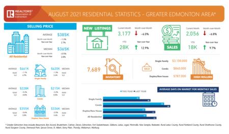 Greater Edmonton Market Update - August 2021