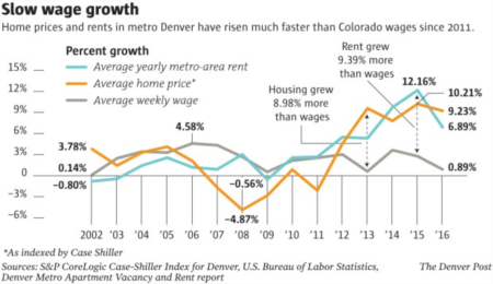 Denver's chronic housing shortage may peak this year with deficit of 32,000 homes and apartments
