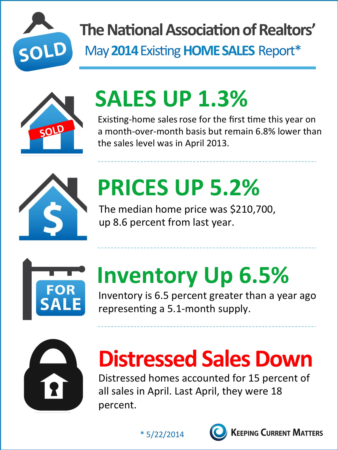 How does the NAR's home sales report look?