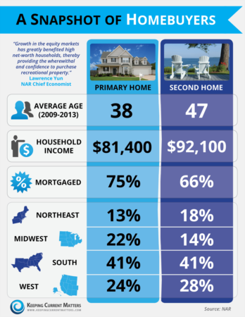 Quick Snapshot Of Homebuyers