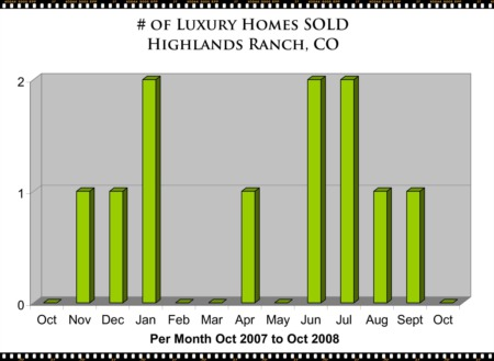 Highlands Ranch Luxury Homes - Market Report Oct 08