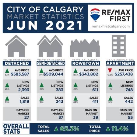 Calgary Real Estate Statistics June 2021