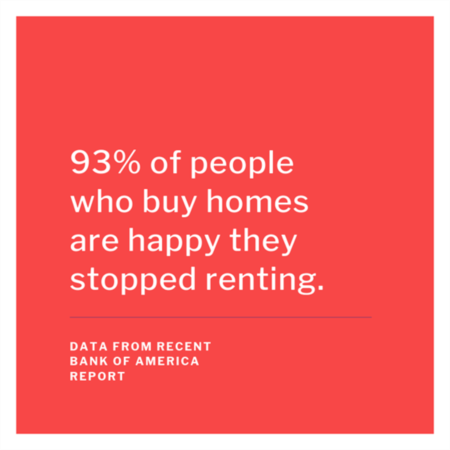 HOME BUYER TIP: 93% of people who buys home are happy they stopped renting