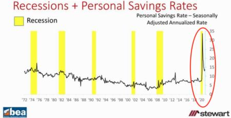Weekly Market Update - SAVINGS RATES HIGHEST EVER? Huh?