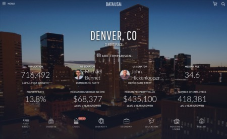 Who Lives Here? Denver area demographics.