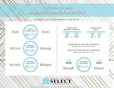 First Half of 2018 Louisville Market Review