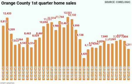 Bubble Watch: Orange County home sales at post-recession low