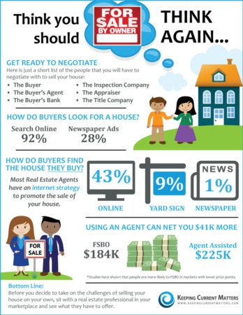 For Sell By Owner vs. Using a Real Estate Agent