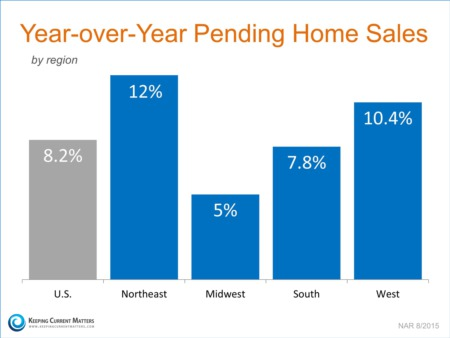 Tuesday Morning Coffee-Strong June Pending Home Sales