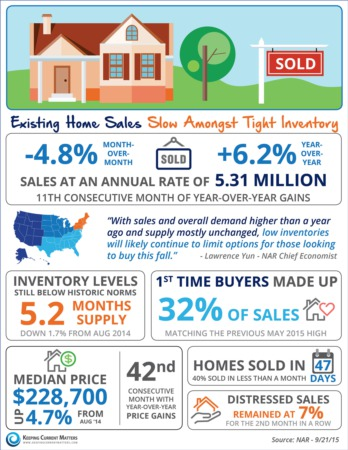 Existing Home Sales Slow Amongst Tight Inventory