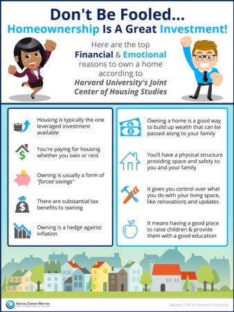 Don't Be Fooled... Homeownership Is A Great Investment!