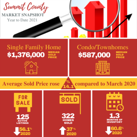 Market Review as of March 2021- Provided by Allison Simson