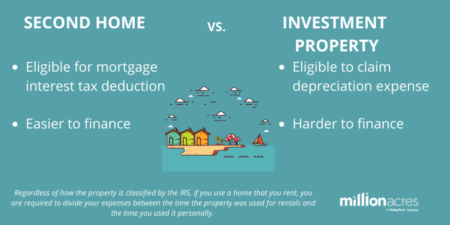 Tuesday Morning Coffee- Second Home vs. Investment Property: What's the Difference?