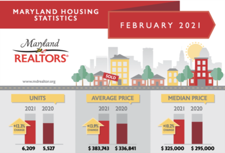 February 2021 Housing Statistics in Montgomery County, Maryland