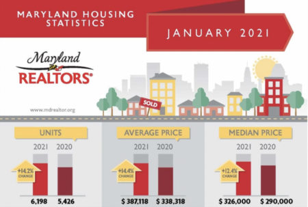 January 2021 Housing Statistics in Montgomery County, Maryland