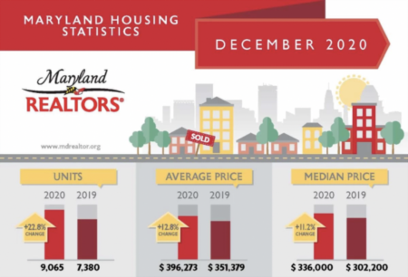December 2020 Housing Statistics in Montgomery County, Maryland