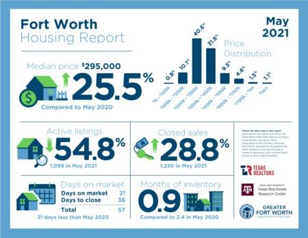 May 2021 Fort Worth Housing Report