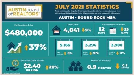 Austin July statistics