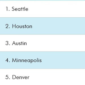 Austin Ranks #3 on list of the Life Sciences Industry's Next Hot Spots