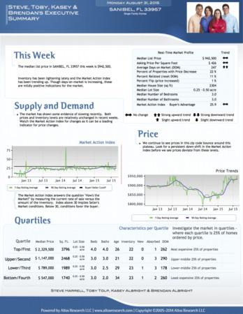 Sanibel Monday Market Watch | August 31, 2015