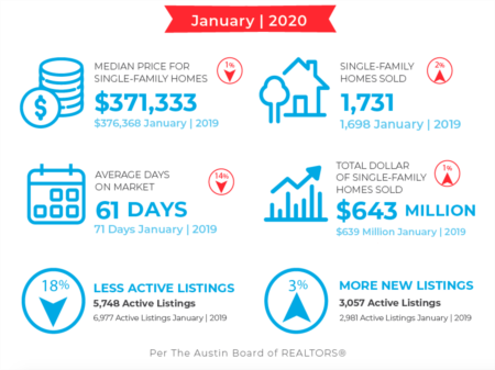 Austin Market Update: January