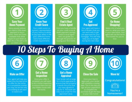 10 Steps to Buying a HOME this SUMMER!