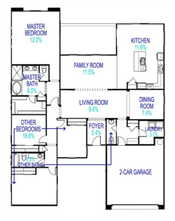 How Much Room Does a Room Take? Space Allocation in a Home