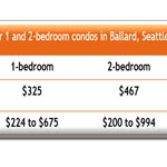 How much are HOA dues for Ballard Seattle Condos?