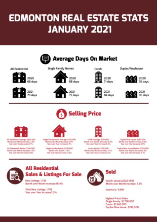 Edmonton Real Estate Statistics - January 2021