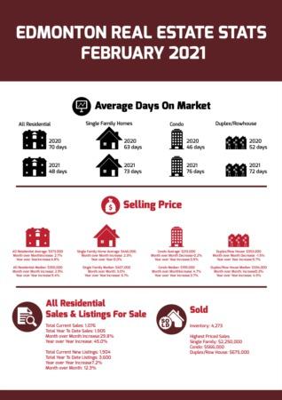 Edmonton Real Estate Statistics - February 2021