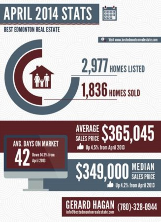 Edmonton Real Estate Statistics For April 2014
