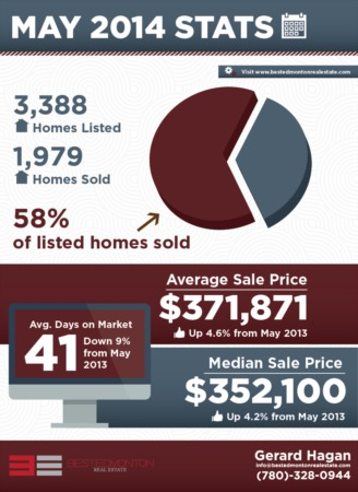 Edmonton Real Estate Statistics For May 2014