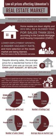 Oil Affecting The Edmonton Real Estate Market