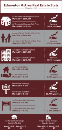 Edmonton Real Estate | March 2016