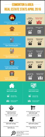Edmonton Real Estate Stats | April 2016