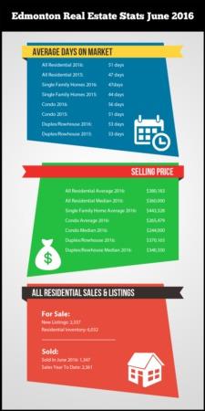 Edmonton Real Estate Stats June 2016