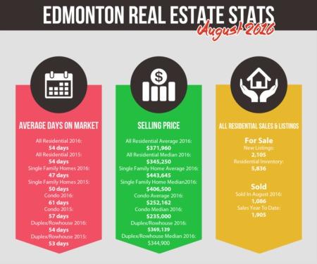 Edmonton Real Estate Stats | August 2016