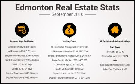 Edmonton Real Estate Stats - September 2016
