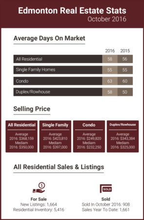 Edmonton Real Estate Stats - October 2016