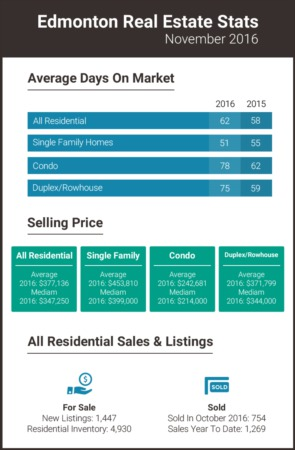 Edmonton Real Estate Statistics - November 2016