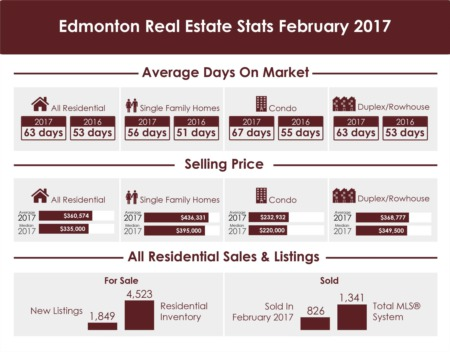 Edmonton Real Estate Stats - February 2017