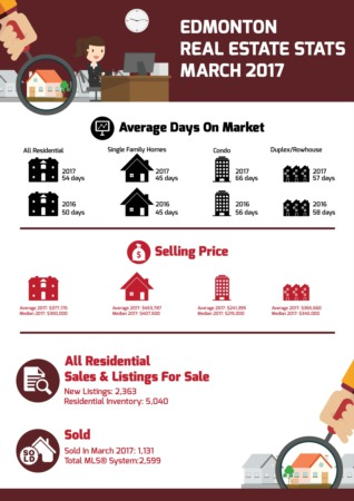 Edmonton Real Estate Stats - March 2017
