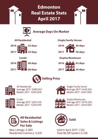 Edmonton Real Estate Stats - April 2017
