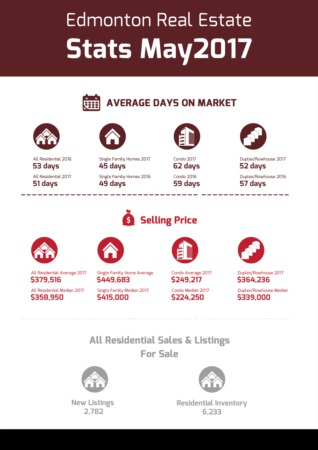 Edmonton Real Estate Stats - May 2017